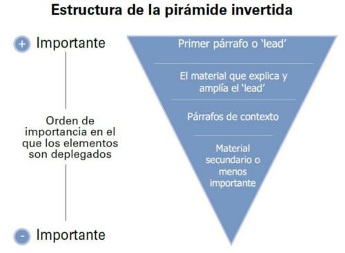 La estructura de la pirámide invertida