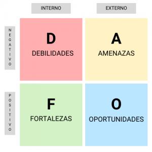 esquema DAFO