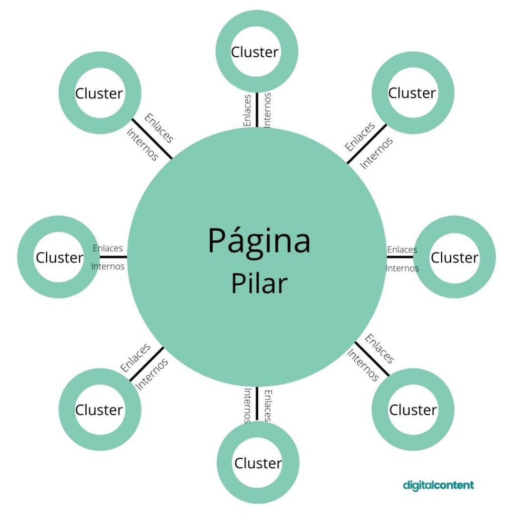 esquema de contenido pilar y cluster
